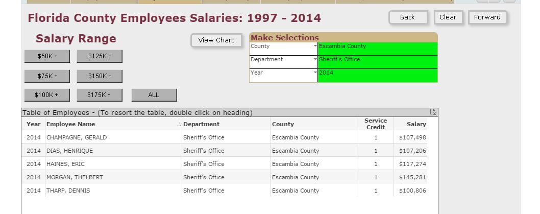 Florida OpenGov -- County Payrolls.clipular